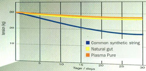 Signum Pro Plasma HEXtreme 17 1.25mm 200M Reel
